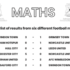 Test your maths with our football scores worksheet. Swindon Town FC win at home again! Look out for the kids activity pack on Friday!